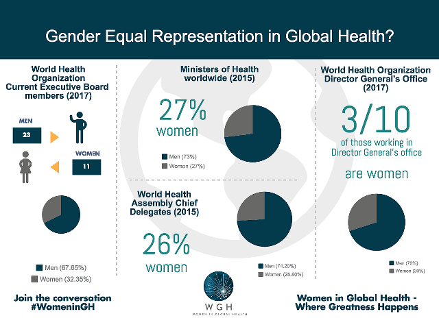 Infographic on women in global health